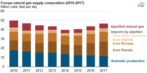 Chart showing sources of natural gas supply to Europe with Russia as the #1 supplier.